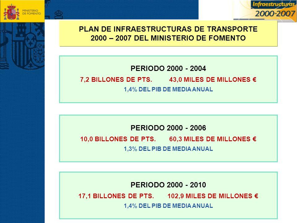 PERIODO 2000 - 2004 7,2 BILLONES DE PTS.43,0 MILES DE MILLONES 1,4% DEL PIB DE MEDIA ANUAL PERIODO 2000 - 2006 10,0 BILLONES DE PTS.60,3 MILES DE MILL