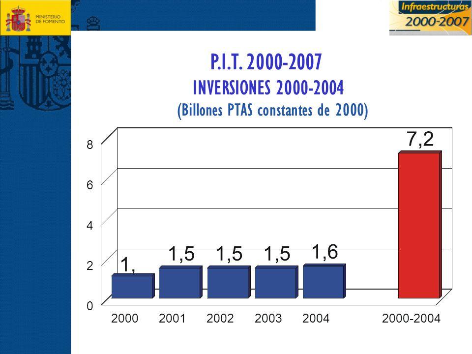 1, 1 1,5 1,6 7,2 200020012002200320042000-2004 0 2 4 6 8 P.I.T. 2000-2007 INVERSIONES 2000-2004 (Billones PTAS constantes de 2000)