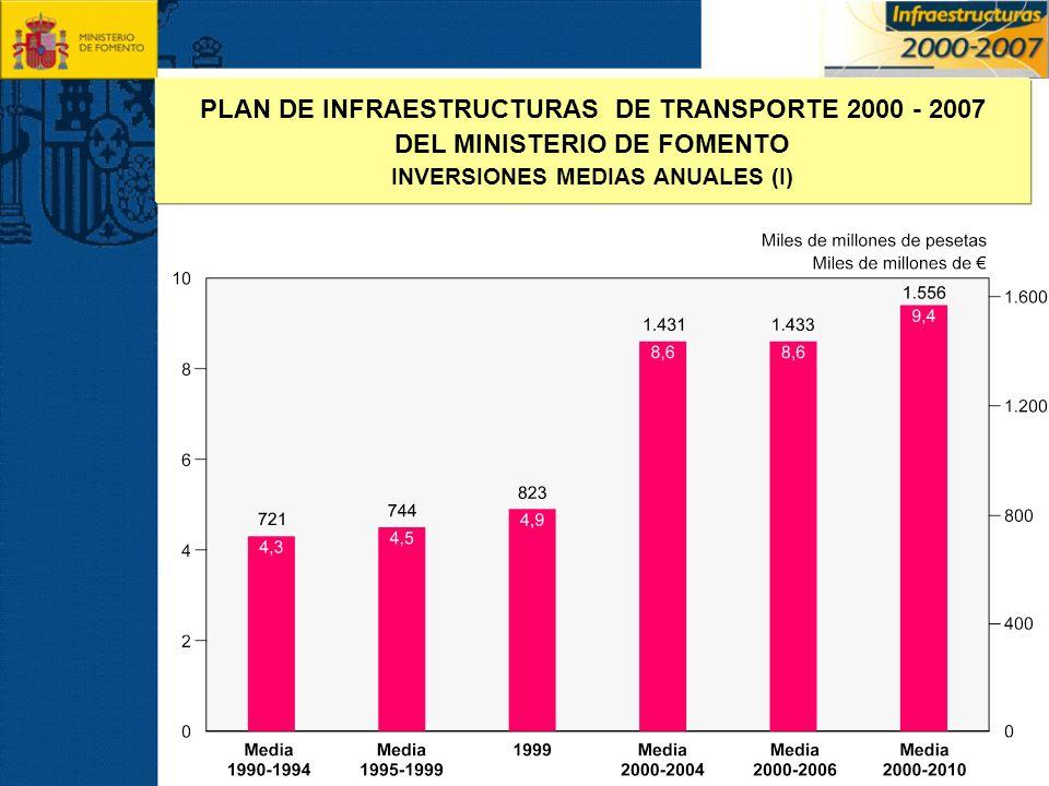 PLAN DE INFRAESTRUCTURAS DE TRANSPORTE 2000 - 2007 DEL MINISTERIO DE FOMENTO INVERSIONES MEDIAS ANUALES EN PORCENTAJE DEL PIB