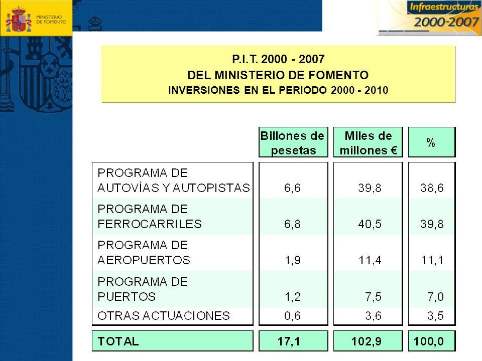 P.I.T. 2000 - 2007 DEL MINISTERIO DE FOMENTO INVERSIONES EN EL PERIODO 2000 - 2010