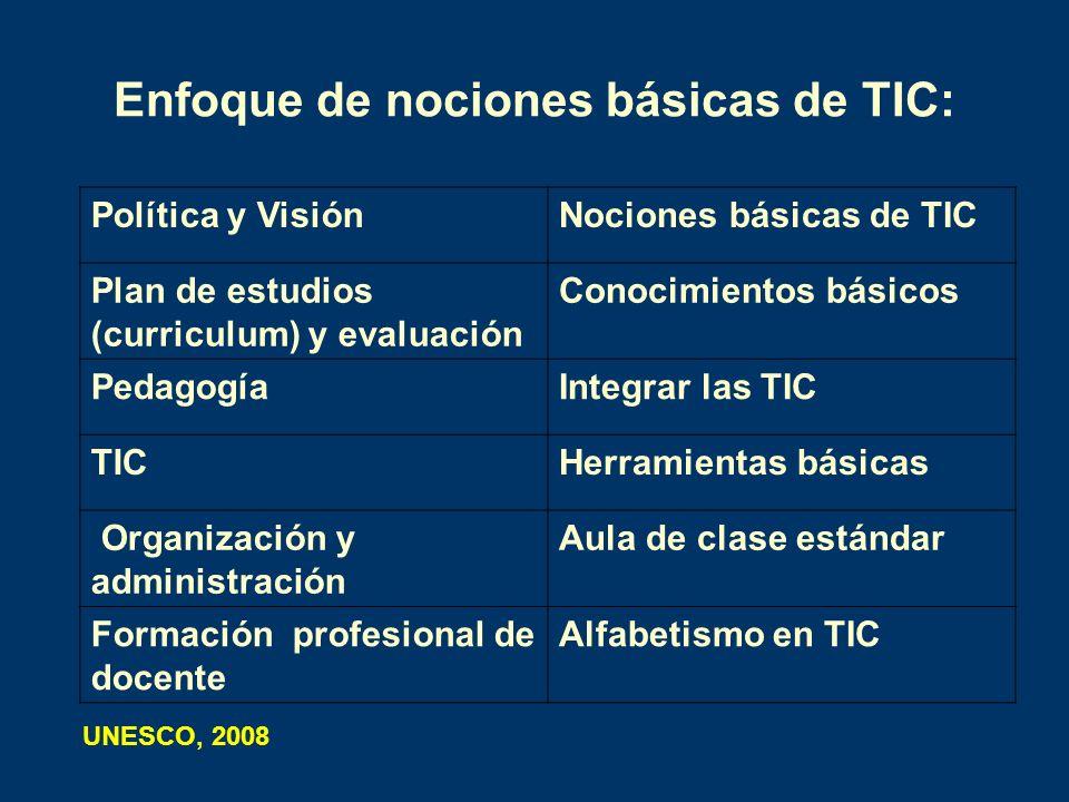Enfoque de nociones básicas de TIC: Política y VisiónNociones básicas de TIC Plan de estudios (curriculum) y evaluación Conocimientos básicos Pedagogí