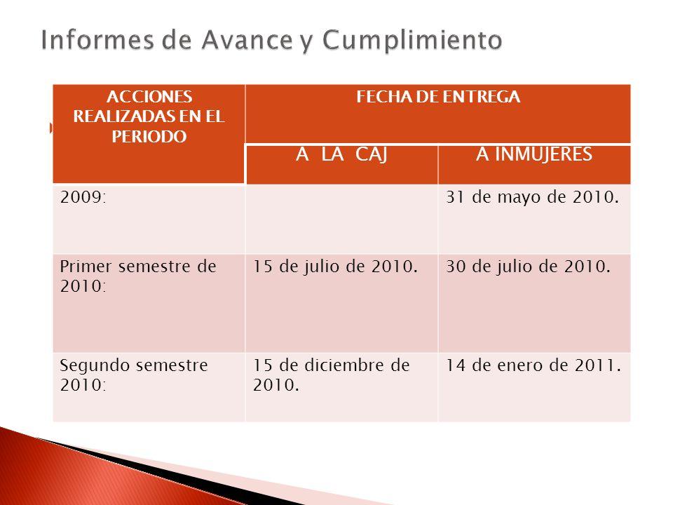 ACCIONES REALIZADAS EN EL PERIODO FECHA DE ENTREGA A LA CAJA INMUJERES 2009:31 de mayo de 2010.