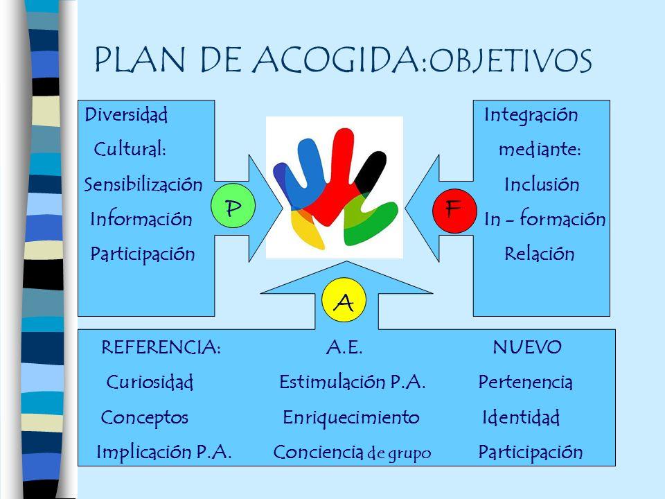 PLAN DE ACOGIDA: OBJETIVOS Diversidad Cultural: Sensibilización Información Participación Integración mediante: Inclusión In - formación Relación P P