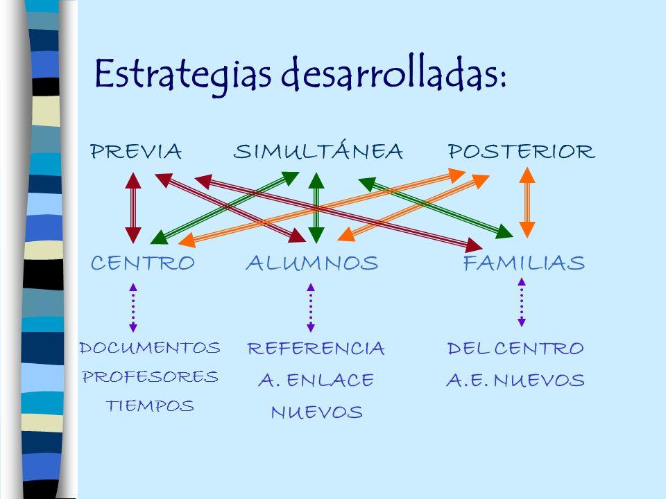 Estrategias desarrolladas: PREVIA SIMULTÁNEA POSTERIOR CENTRO ALUMNOS FAMILIAS DOCUMENTOS PROFESORES TIEMPOS REFERENCIA A. ENLACE NUEVOS DEL CENTRO A.