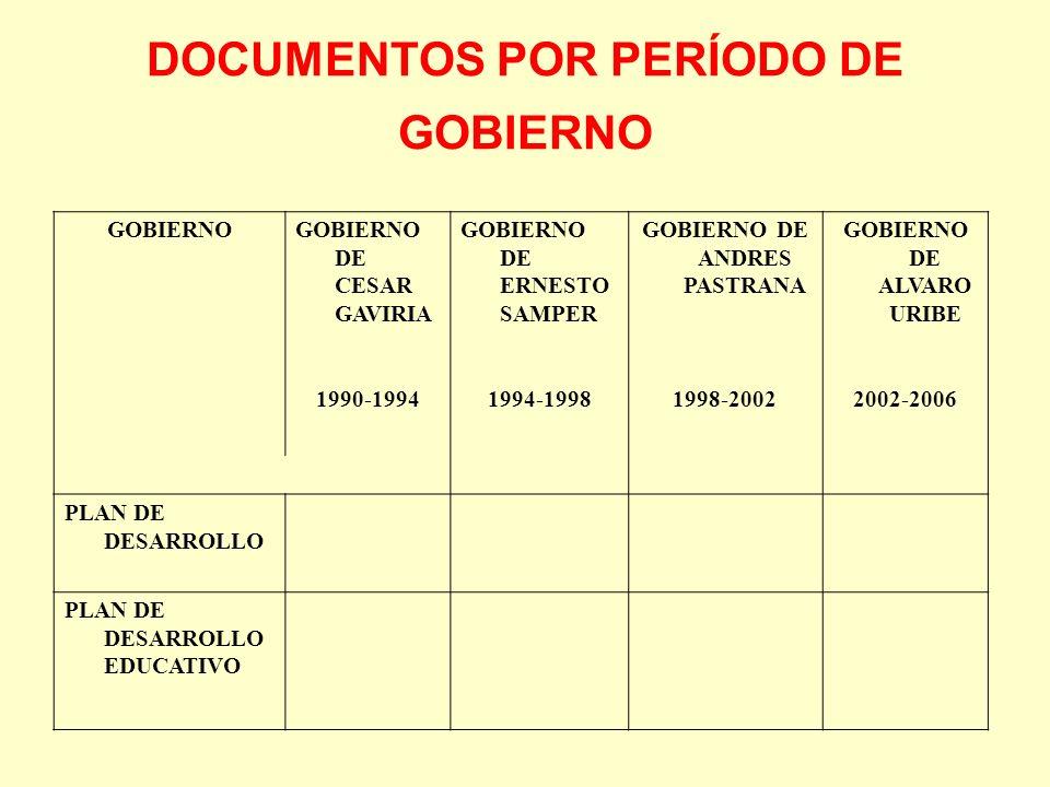 DOCUMENTOS POR PERÍODO DE GOBIERNO GOBIERNOGOBIERNO DE CESAR GAVIRIA GOBIERNO DE ERNESTO SAMPER GOBIERNO DE ANDRES PASTRANA GOBIERNO DE ALVARO URIBE 1
