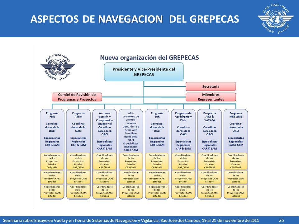 25 NAVEGACION ASPECTOS DE NAVEGACION DEL GREPECAS Seminario sobre Ensayo en Vuelo y en Tierra de Sistemas de Navegación y Vigilancia, Sao José dos Cam
