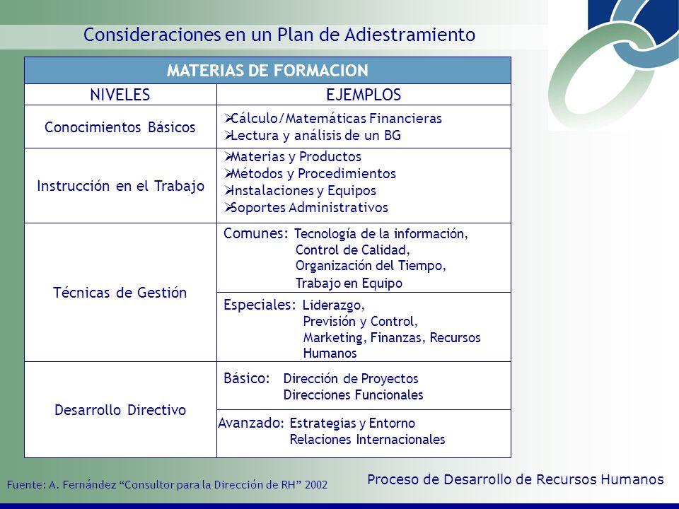 Acciones a seguir en un plan de Adiestramiento Elaboración de los Contenidos del Programa Saber Conocimientos Necesarios Poder Capacidad Especifica Querer Actitud Adecuada Elaboración de los Programas y Métodos Proceso de Desarrollo de Recursos Humanos Condiciones previas para que se produzca el aprendizaje 1.
