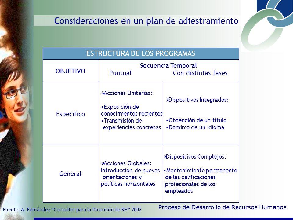 Consideraciones en un Plan de Adiestramiento Proceso de Desarrollo de Recursos Humanos MATERIAS DE FORMACION NIVELESEJEMPLOS Conocimientos Básicos Cál