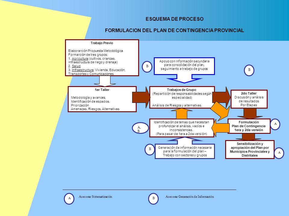 1er Taller Metodología y avances. Identificación de espacios. Priorización Amenazas, Riesgos, Alternativas Trabajo Previo Elaborarción Propuesta Metod