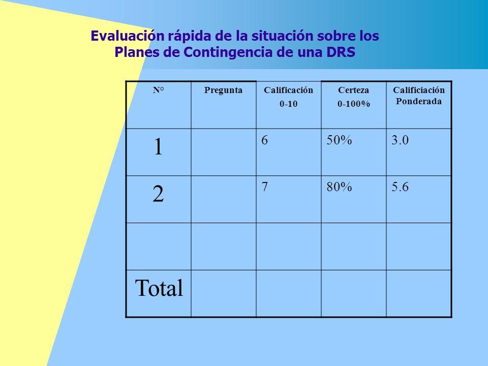 Evaluación rápida de la situación sobre los Planes de Contingencia de una DRS N°PreguntaCalificación 0-10 Certeza 0-100% Calificiación Ponderada 1 650