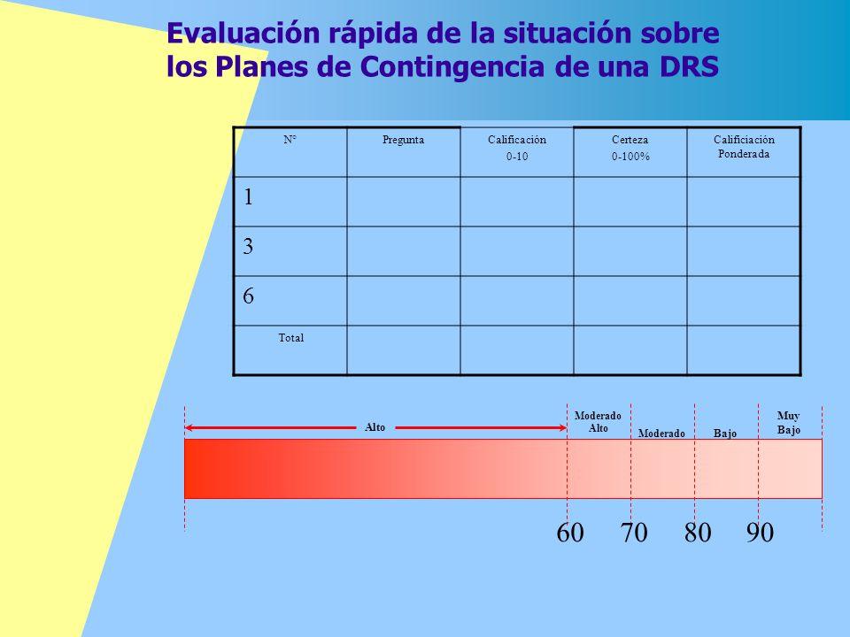 Evaluación rápida de la situación sobre los Planes de Contingencia de una DRS 60708090 Muy Bajo Moderado Alto N°PreguntaCalificación 0-10 Certeza 0-10
