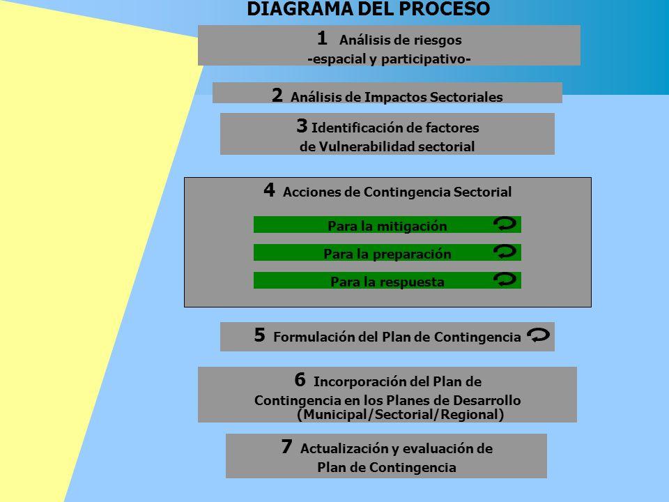 DIAGRAMA DEL PROCESO 1 Análisis de riesgos -espacial y participativo- 4 Acciones de Contingencia Sectorial Para la mitigación Para la preparación Para