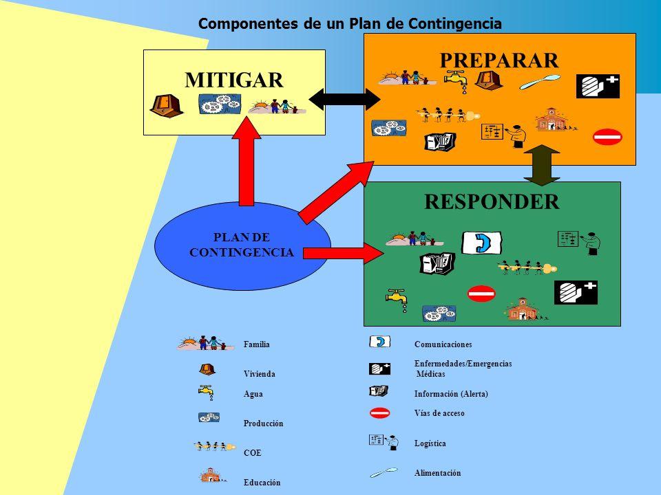 PLAN DE CONTINGENCIA MITIGAR Familia Vivienda Agua Producción COE Educación Comunicaciones Enfermedades/Emergencias Médicas Información (Alerta) Vías