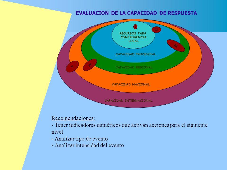 RECURSOS PARA CONTINGENCIA LOCAL CAPACIDAD PROVINCIAL CAPACIDAD REGIONAL CAPACIDAD NACIONAL CAPACIDAD INTERNACIONAL I II III IV V EVALUACION DE LA CAP