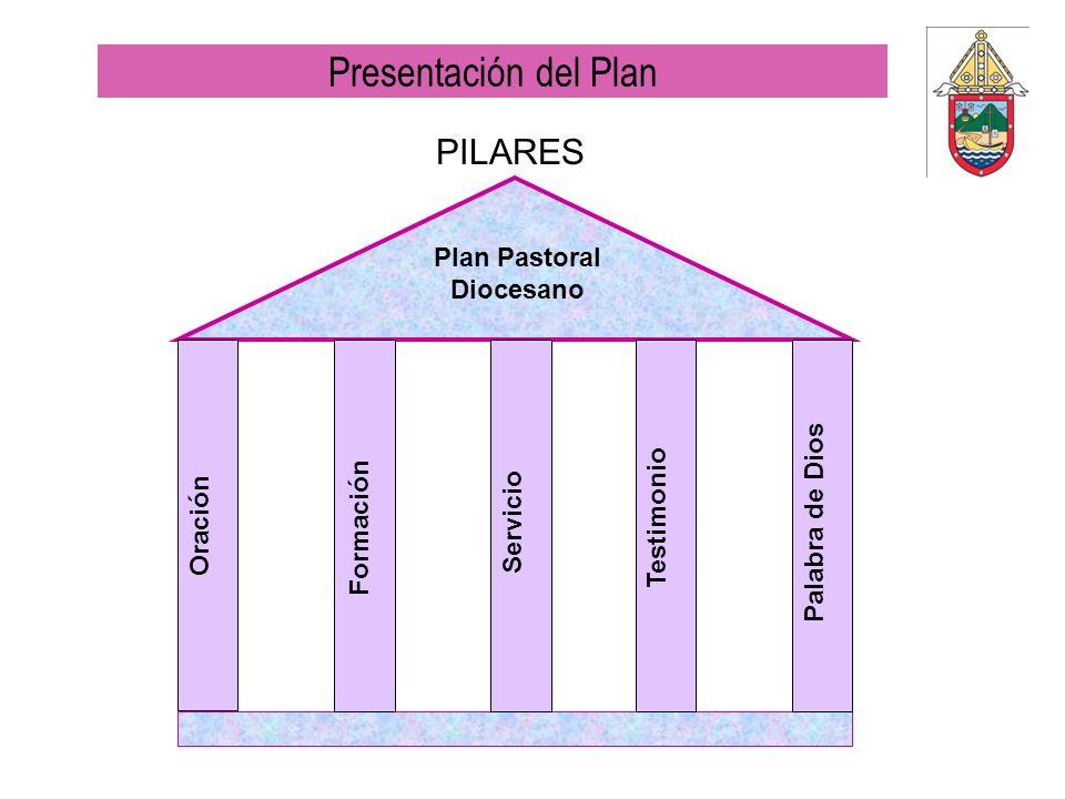 PILARES Oración Formación ServicioTestimonio Palabra de Dios Plan Pastoral Diocesano Presentación del Plan