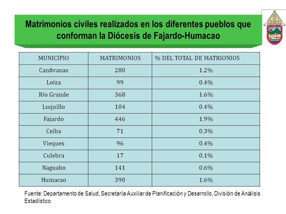 Matrimonios civiles realizados en los diferentes pueblos que conforman la Diócesis de Fajardo-Humacao MUNICIPIOMATRIMONIOS% DEL TOTAL DE MATRIONIOS Ca