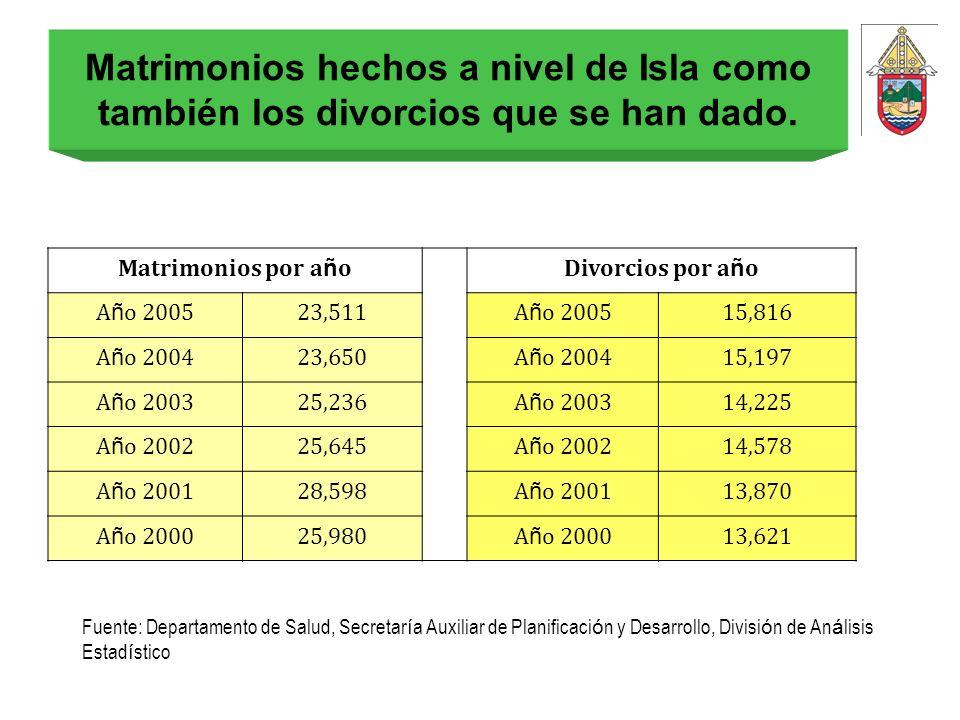 Matrimonios hechos a nivel de Isla como también los divorcios que se han dado. Matrimonios por a ñ oDivorcios por a ñ o A ñ o 200523,511A ñ o 200515,8