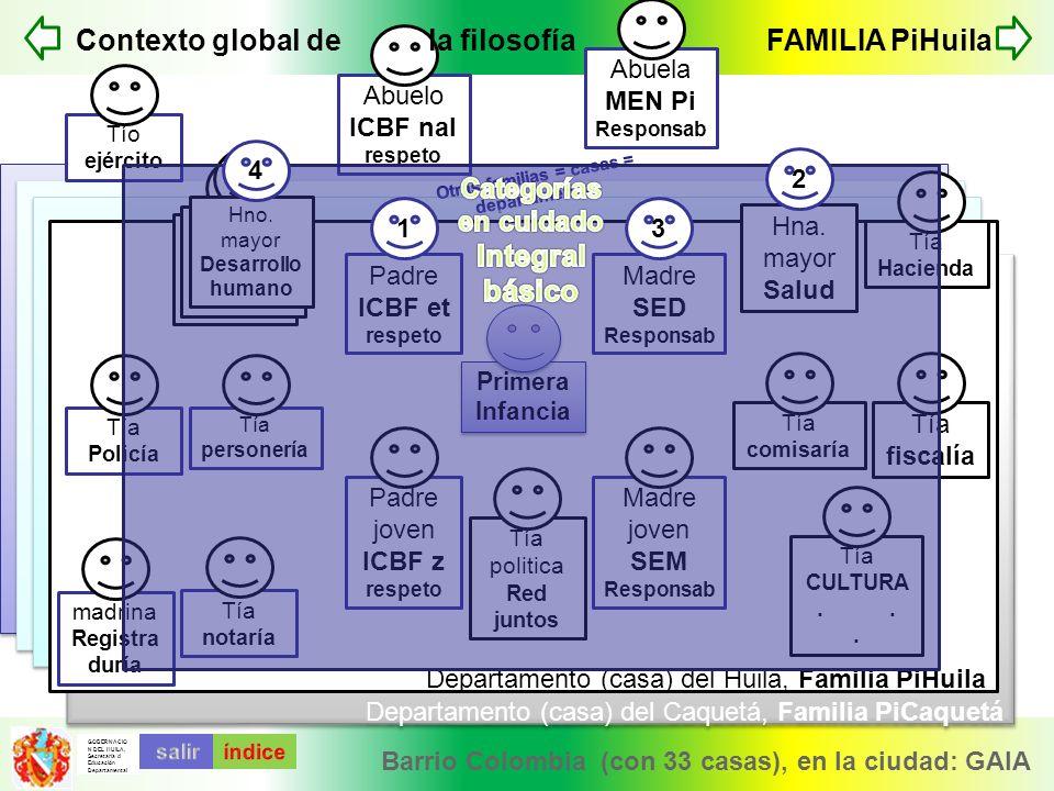 GOBERNACIO N DEL HUILA. Secretaría d Educación Departamental Departamento (casa) del Caquetá, Familia PiCaquetá Departamento (casa) del Huila, Familia