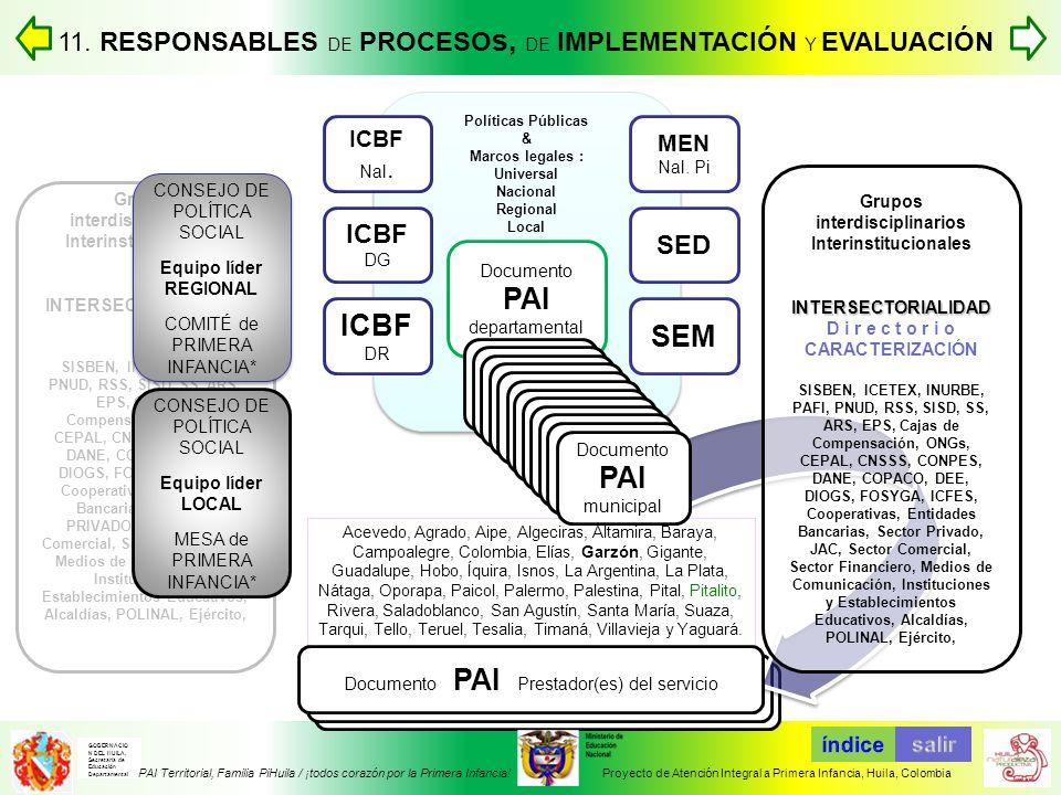 Documento PAI Prestador(es) del servicio Acevedo, Agrado, Aipe, Algeciras, Altamira, Baraya, Campoalegre, Colombia, Elías, Garzón, Gigante, Guadalupe,