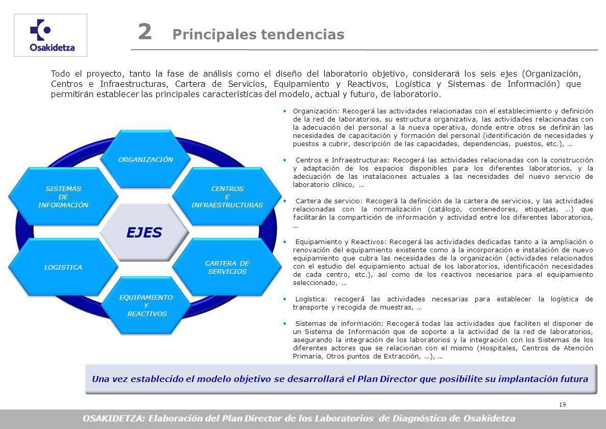 OSAKIDETZA: Elaboración del Plan Director de los Laboratorios de Diagnóstico de Osakidetza EJES SISTEMAS DE INFORMACIÓN LOGISTICA ORGANIZACIÓN EQUIPAMIENTO Y REACTIVOS CENTROS E INFRAESTRUCTURAS CARTERA DE SERVICIOS Todo el proyecto, tanto la fase de análisis como el diseño del laboratorio objetivo, considerará los seis ejes (Organización, Centros e Infraestructuras, Cartera de Servicios, Equipamiento y Reactivos, Logística y Sistemas de Información) que permitirán establecer las principales características del modelo, actual y futuro, de laboratorio.