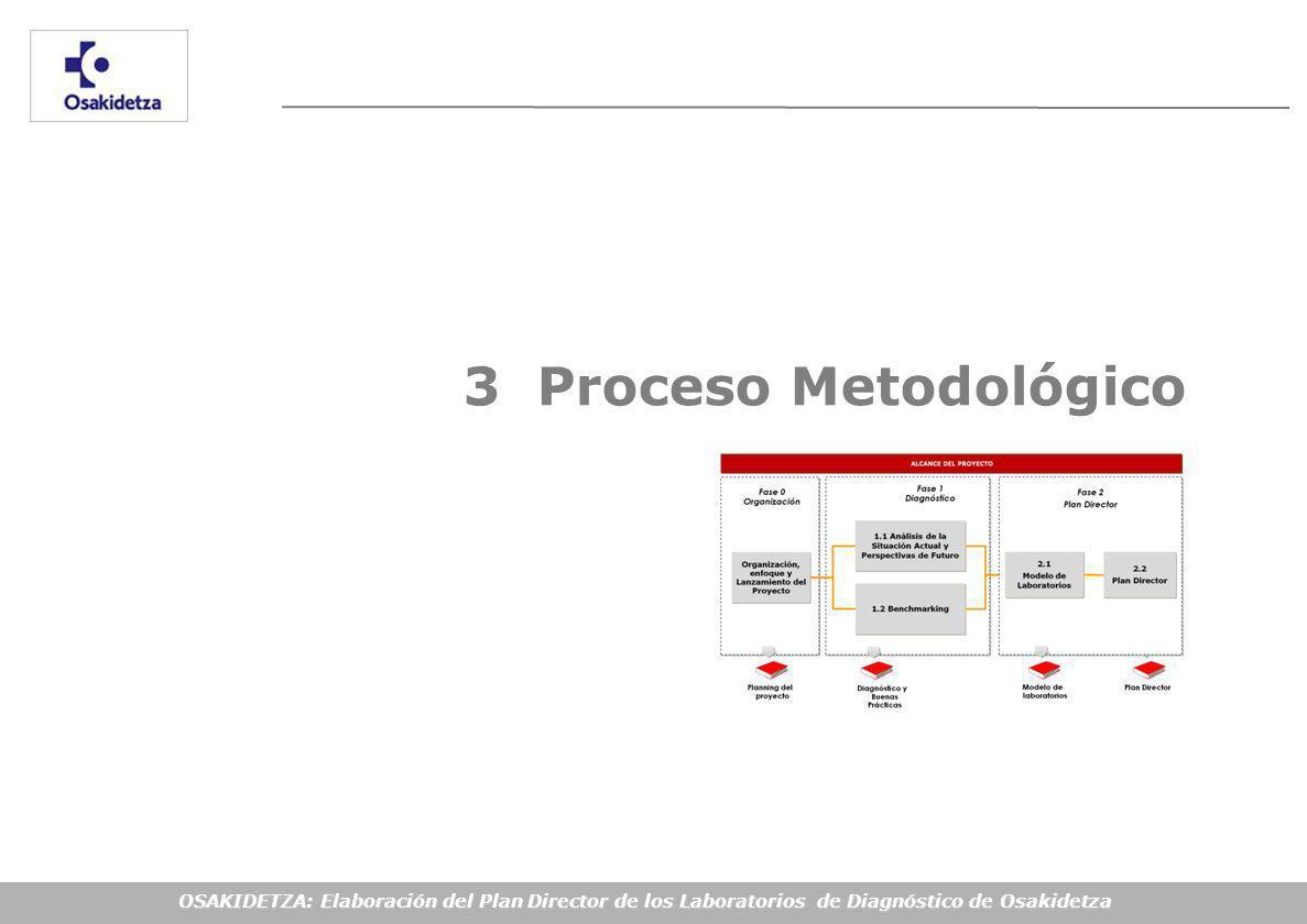 OSAKIDETZA: Elaboración del Plan Director de los Laboratorios de Diagnóstico de Osakidetza 3 Proceso Metodológico