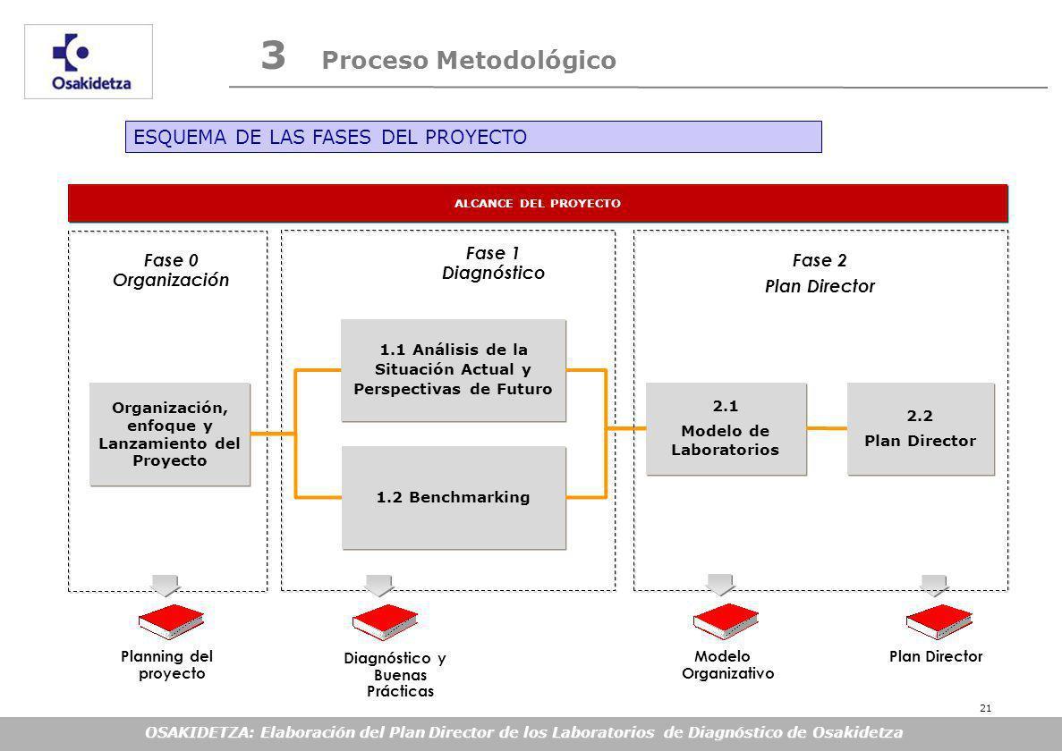 OSAKIDETZA: Elaboración del Plan Director de los Laboratorios de Diagnóstico de Osakidetza 3 Proceso Metodológico Fase 1 Diagnóstico Fase 0 Organización 1.1 Análisis de la Situación Actual y Perspectivas de Futuro Diagnóstico y Buenas Prácticas ALCANCE DEL PROYECTO 1.2 Benchmarking Organización, enfoque y Lanzamiento del Proyecto 2.1 Modelo de Laboratorios 2.1 Modelo de Laboratorios Plan DirectorPlanning del proyecto 2.2 Plan Director 2.2 Plan Director Modelo Organizativo Fase 2 Plan Director ESQUEMA DE LAS FASES DEL PROYECTO 21
