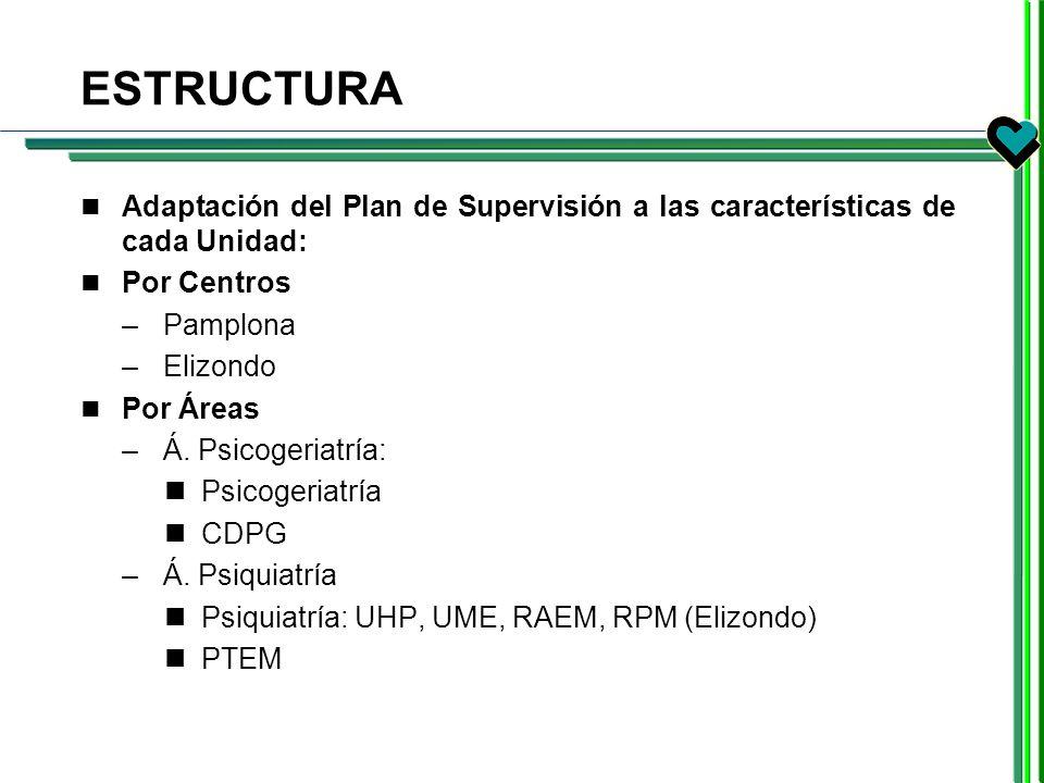 ESTRUCTURA Adaptación del Plan de Supervisión a las características de cada Unidad: Por Centros –Pamplona –Elizondo Por Áreas –Á. Psicogeriatría: Psic