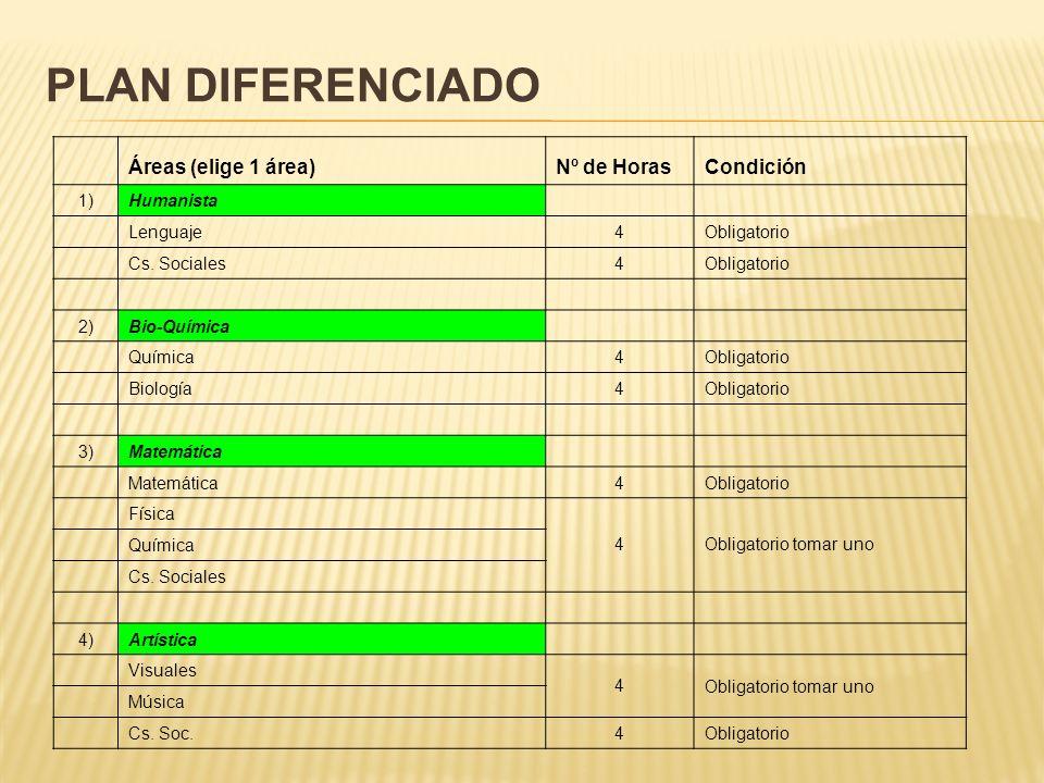 PLAN DIFERENCIADO Áreas (elige 1 área)Nº de HorasCondición 1)Humanista Lenguaje4Obligatorio Cs. Sociales4Obligatorio 2)Bio-Química Química4Obligatorio