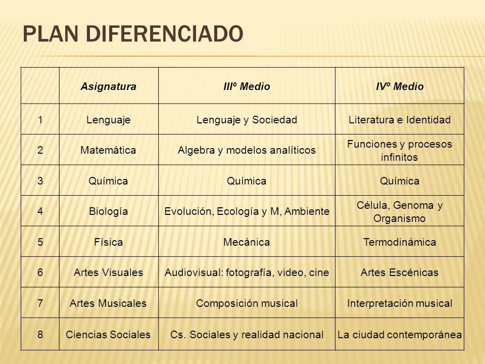 PLAN DIFERENCIADO AsignaturaIIIº MedioIVº Medio 1LenguajeLenguaje y SociedadLiteratura e Identidad 2MatemáticaAlgebra y modelos analíticos Funciones y