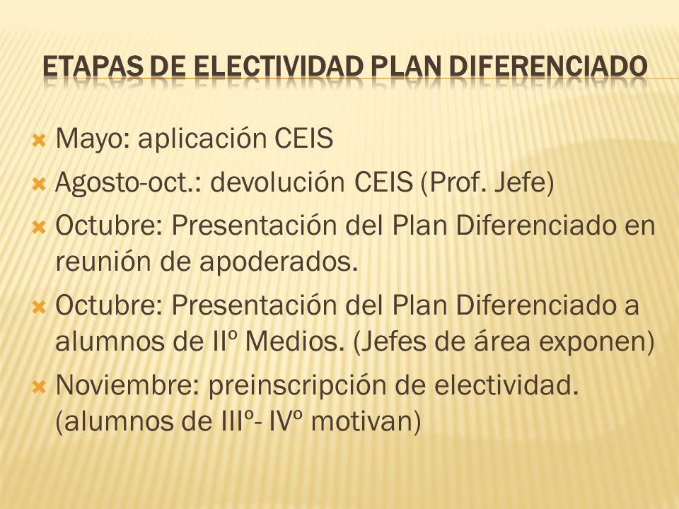 Mayo: aplicación CEIS Agosto-oct.: devolución CEIS (Prof. Jefe) Octubre: Presentación del Plan Diferenciado en reunión de apoderados. Octubre: Present