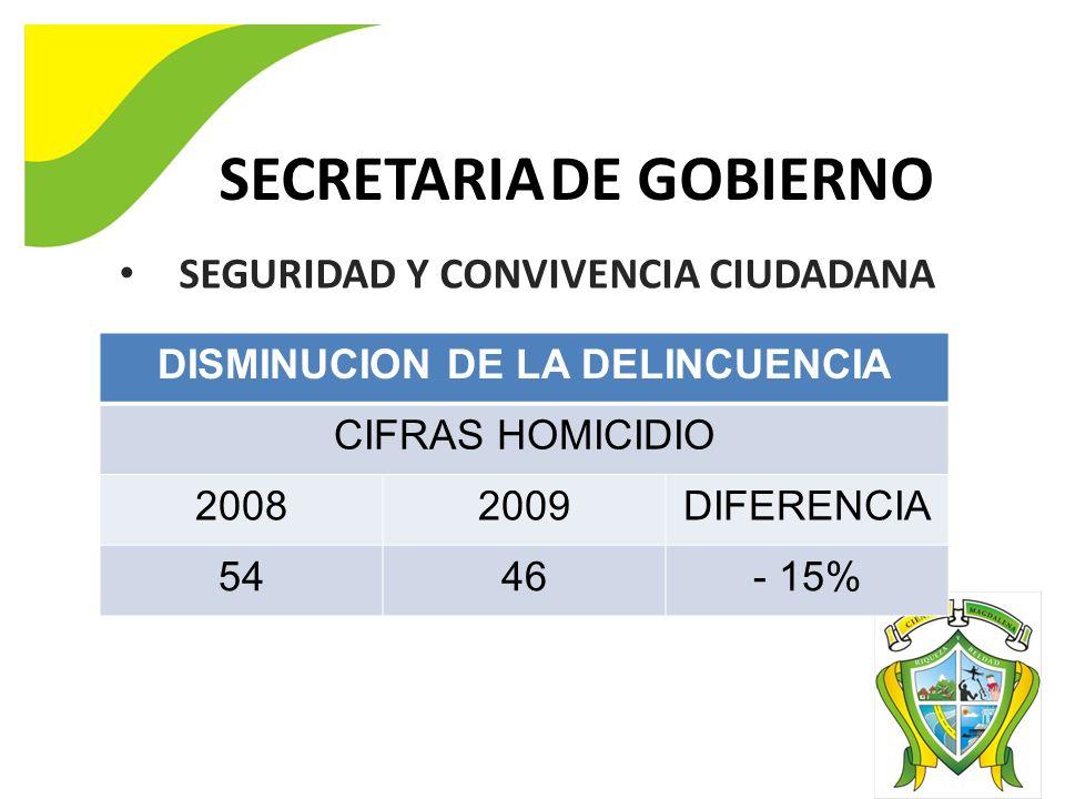 SECRETARIA DE GOBIERNO DISMINUCION DE LA DELINCUENCIA CIFRAS HOMICIDIO 20082009DIFERENCIA 5446- 15% SEGURIDAD Y CONVIVENCIA CIUDADANA