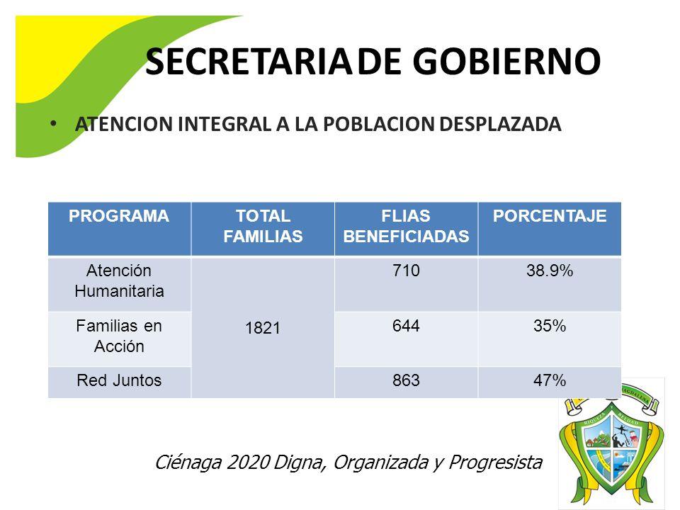 SECRETARIA DE GOBIERNO ATENCION INTEGRAL A LA POBLACION DESPLAZADA Ciénaga 2020 Digna, Organizada y Progresista PROGRAMATOTAL FAMILIAS FLIAS BENEFICIADAS PORCENTAJE Atención Humanitaria 1821 71038.9% Familias en Acción 64435% Red Juntos86347%