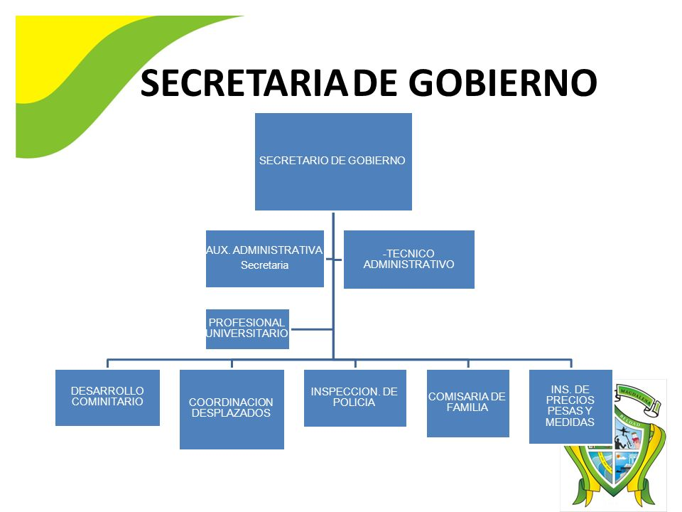 SECRETARIO DE GOBIERNO DESARROLLO COMINITARIO COORDINACION DESPLAZADOS INSPECCION. DE POLICIA COMISARIA DE FAMILIA INS. DE PRECIOS PESAS Y MEDIDAS AUX