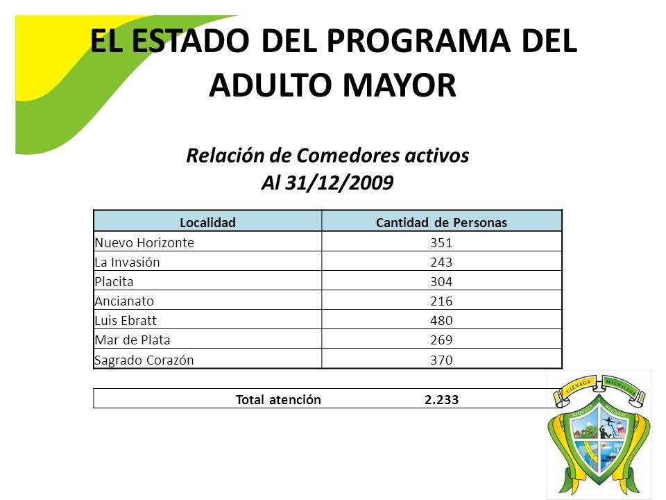 Relación de Comedores activos Al 31/12/2009 LocalidadCantidad de Personas Nuevo Horizonte351 La Invasión243 Placita304 Ancianato216 Luis Ebratt480 Mar