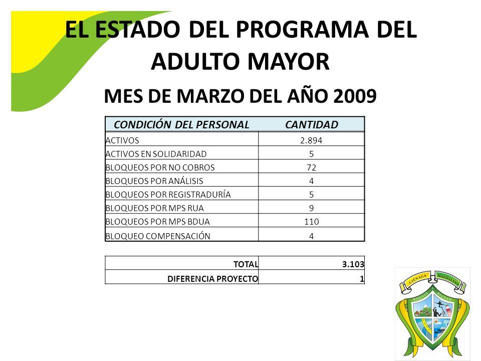EL ESTADO DEL PROGRAMA DEL ADULTO MAYOR MES DE MARZO DEL AÑO 2009 CONDICIÓN DEL PERSONALCANTIDAD ACTIVOS2.894 ACTIVOS EN SOLIDARIDAD5 BLOQUEOS POR NO COBROS72 BLOQUEOS POR ANÁLISIS4 BLOQUEOS POR REGISTRADURÍA5 BLOQUEOS POR MPS RUA9 BLOQUEOS POR MPS BDUA110 BLOQUEO COMPENSACIÓN4 TOTAL3.103 DIFERENCIA PROYECTO1