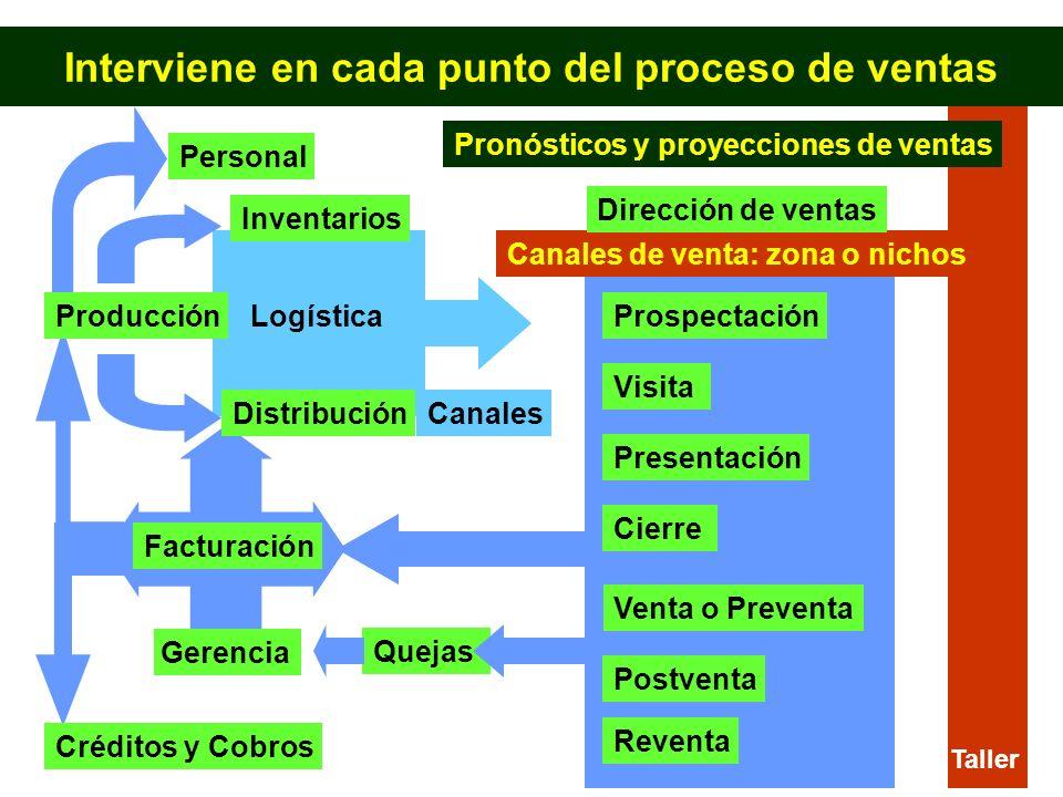 Interviene en cada punto del proceso de ventas Producción Inventarios Venta o Preventa Distribución LogísticaProspectación Visita Presentación Cierre