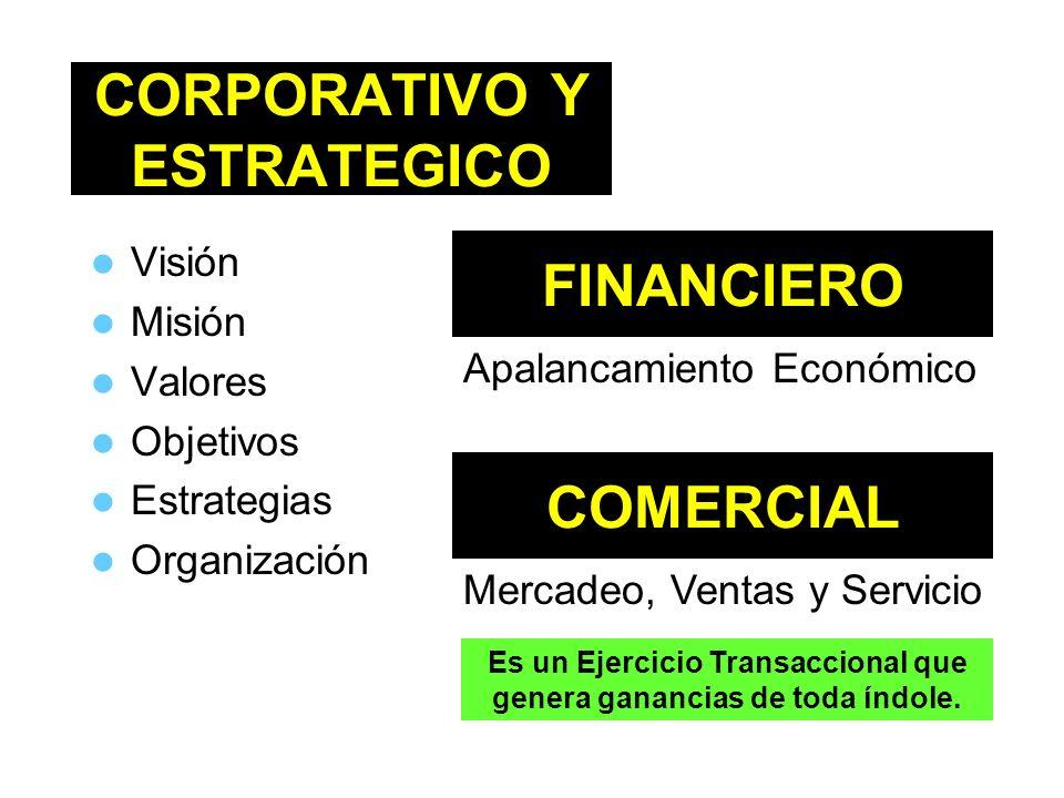CORPORATIVO Y ESTRATEGICO Visión Misión Valores Objetivos Estrategias Organización FINANCIERO Apalancamiento Económico COMERCIAL Mercadeo, Ventas y Se