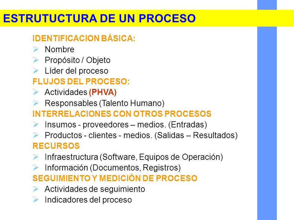 IDENTIFICACION BÁSICA: Nombre Propósito / Objeto Líder del proceso FLUJOS DEL PROCESO: Actividades (PHVA) Responsables (Talento Humano) INTERRELACIONE