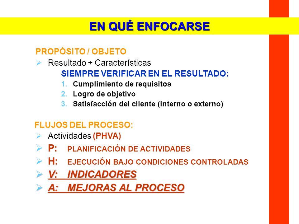 PROPÓSITO / OBJETO Resultado + Características SIEMPRE VERIFICAR EN EL RESULTADO: 1.Cumplimiento de requisitos 2.Logro de objetivo 3.Satisfacción del