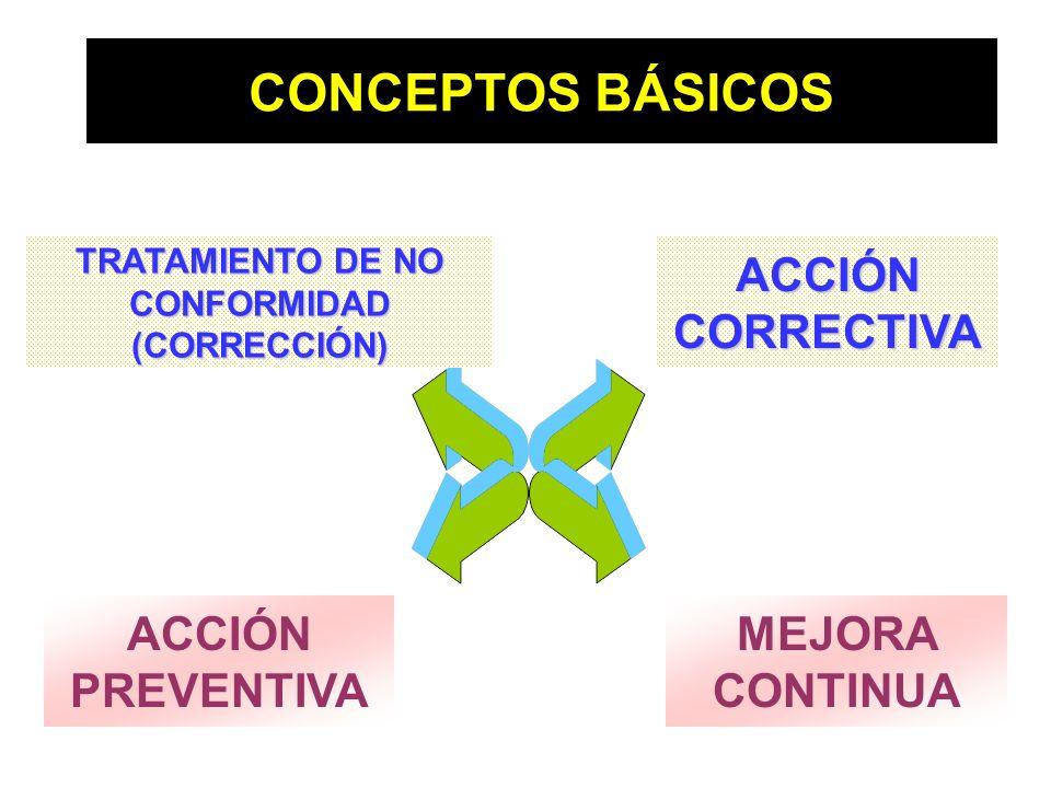 CONCEPTOS BÁSICOS ACCIÓN CORRECTIVA ACCIÓN PREVENTIVA MEJORA CONTINUA TRATAMIENTO DE NO CONFORMIDAD (CORRECCIÓN)