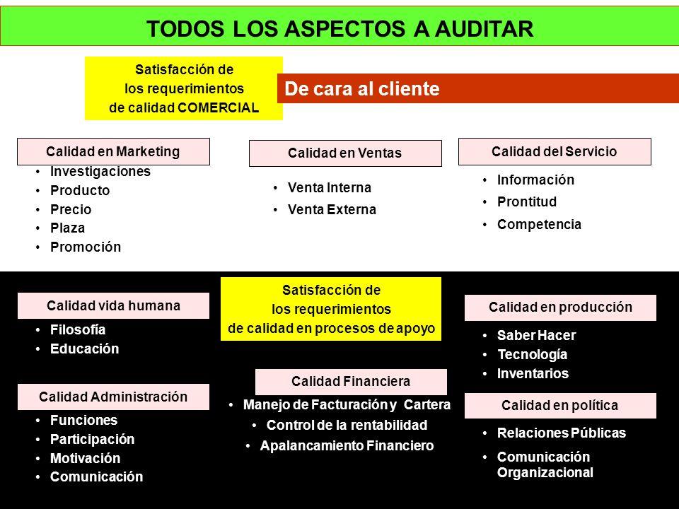 TODOS LOS ASPECTOS A AUDITAR Calidad en Ventas Investigaciones Producto Precio Plaza Promoción Información Prontitud Competencia Calidad en Marketing