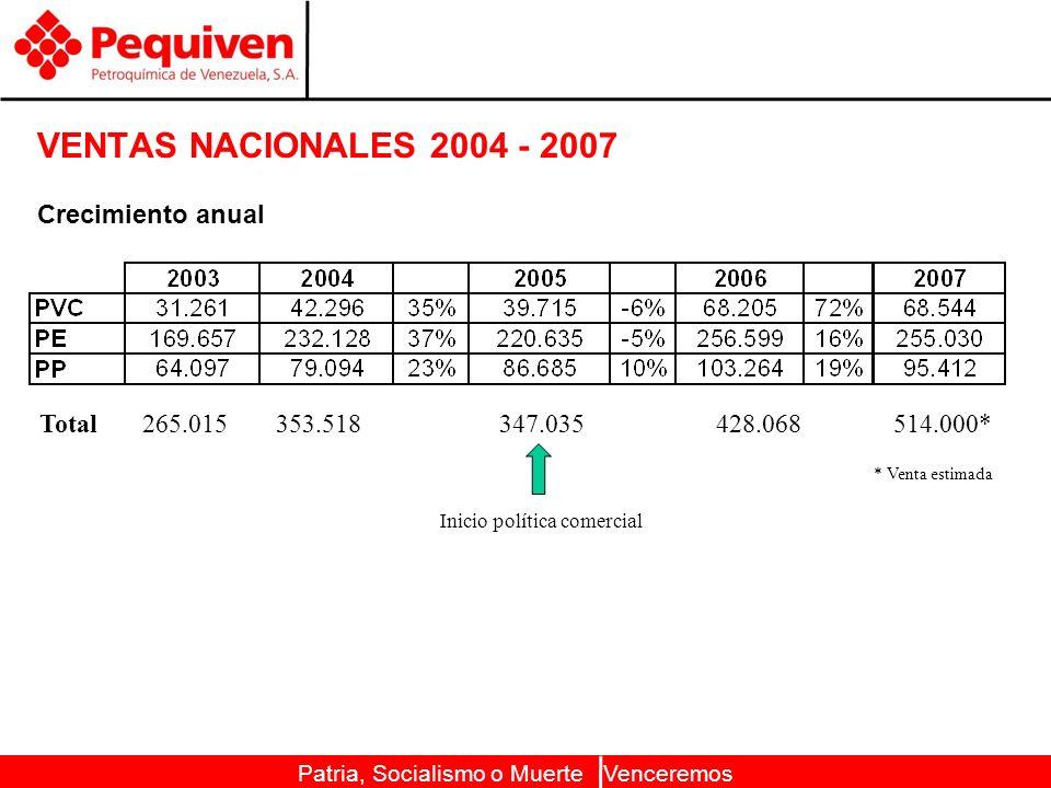 Patria, Socialismo o Muerte Venceremos VENTAS NACIONALES 2004 - 2007 Crecimiento anual Total 265.015 353.518 347.035 428.068 514.000* * Venta estimada Inicio política comercial