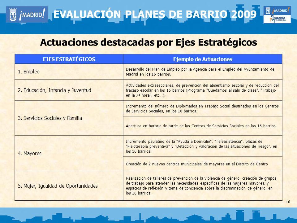 10 EVALUACIÓN PLANES DE BARRIO 2009 Actuaciones destacadas por Ejes Estratégicos EJES ESTRATÉGICOSEjemplo de Actuaciones 1. Empleo Desarrollo del Plan