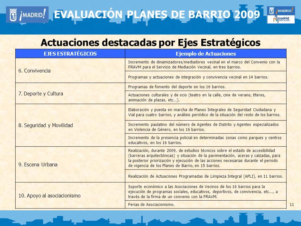 11 EVALUACIÓN PLANES DE BARRIO 2009 Actuaciones destacadas por Ejes Estratégicos EJES ESTRATÉGICOSEjemplo de Actuaciones 6. Convivencia Incremento de