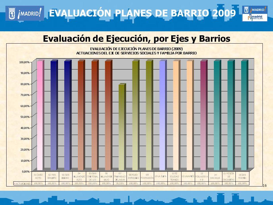 16 EVALUACIÓN PLANES DE BARRIO 2009 Evaluación de Ejecución, por Ejes y Barrios