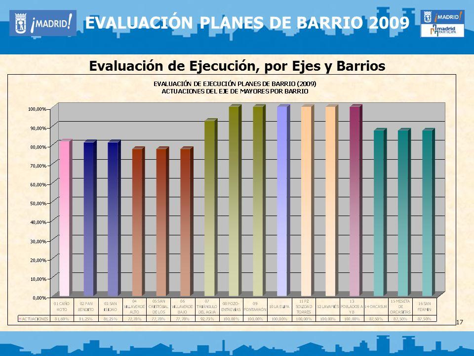 17 EVALUACIÓN PLANES DE BARRIO 2009 Evaluación de Ejecución, por Ejes y Barrios