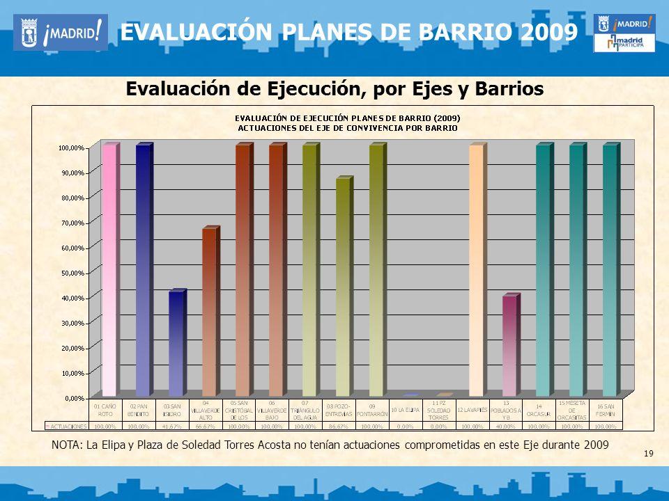 19 EVALUACIÓN PLANES DE BARRIO 2009 Evaluación de Ejecución, por Ejes y Barrios NOTA: La Elipa y Plaza de Soledad Torres Acosta no tenían actuaciones