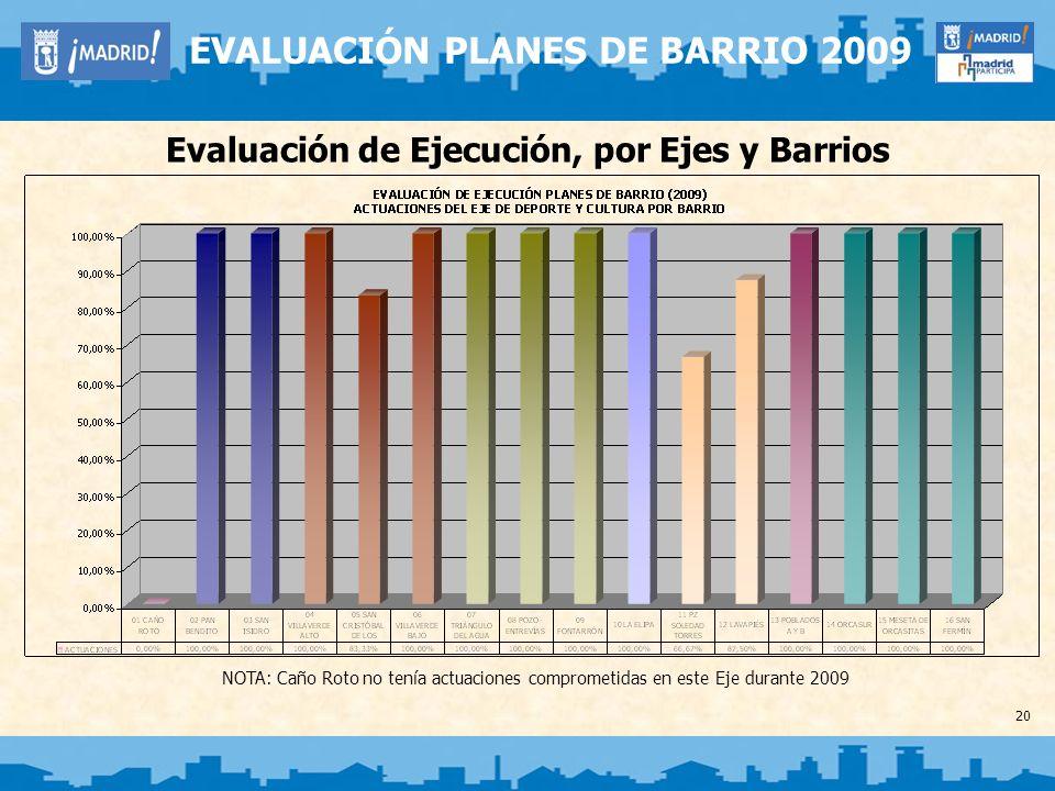 20 EVALUACIÓN PLANES DE BARRIO 2009 Evaluación de Ejecución, por Ejes y Barrios NOTA: Caño Roto no tenía actuaciones comprometidas en este Eje durante
