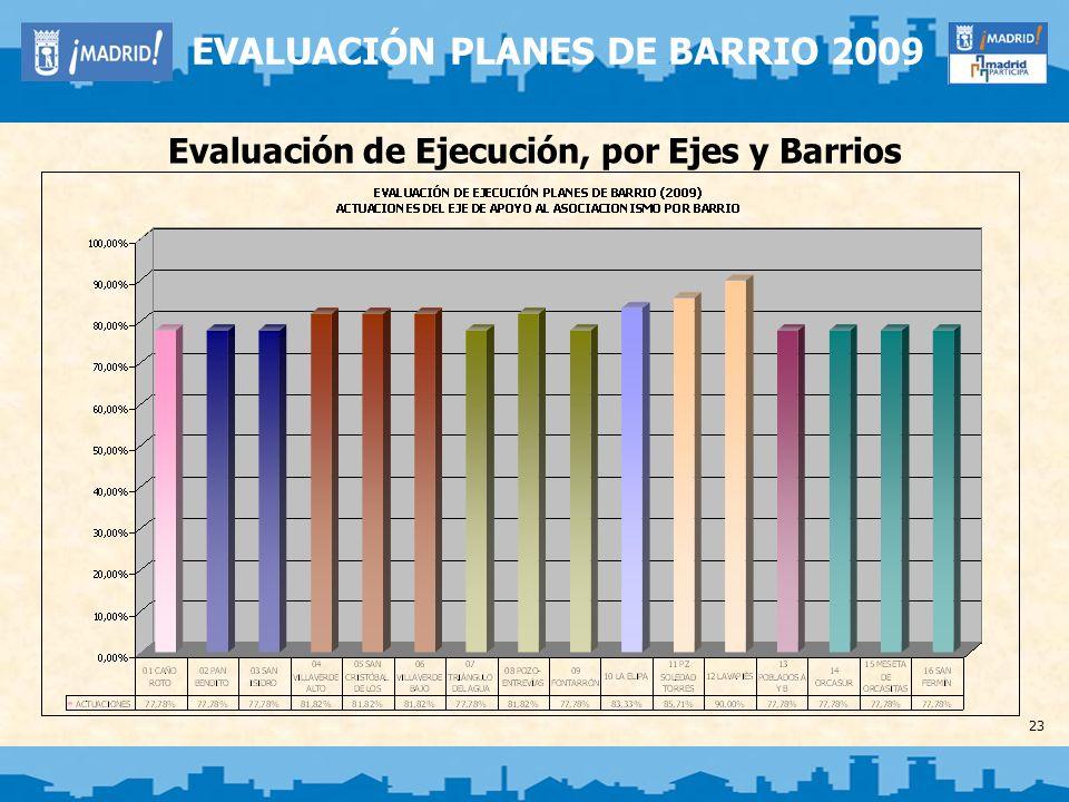23 EVALUACIÓN PLANES DE BARRIO 2009 Evaluación de Ejecución, por Ejes y Barrios