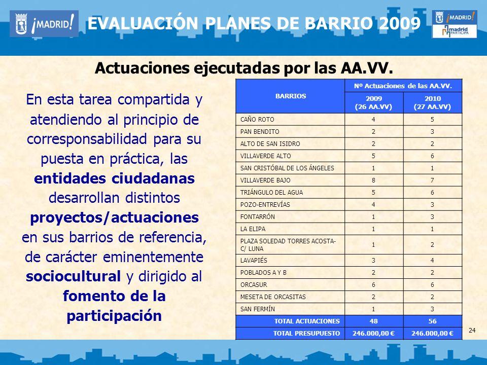 24 EVALUACIÓN PLANES DE BARRIO 2009 Actuaciones ejecutadas por las AA.VV. BARRIOS Nº Actuaciones de las AA.VV. 2009 (26 AA.VV) 2010 (27 AA.VV) CAÑO RO